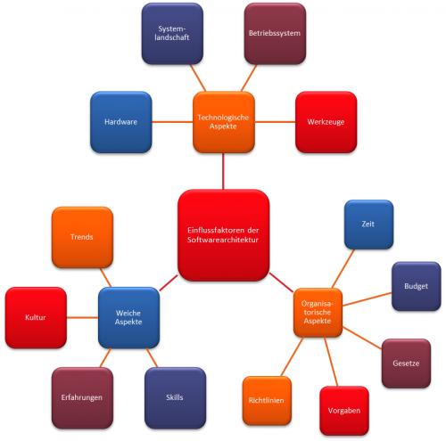 Übersicht - Einflussfaktoren der Softwarearchitektur