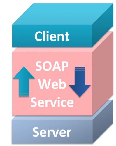 SOAP-Web-Service-Client