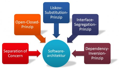 Prinzipen des objektorientierten Softwarearchitekturentwurfs