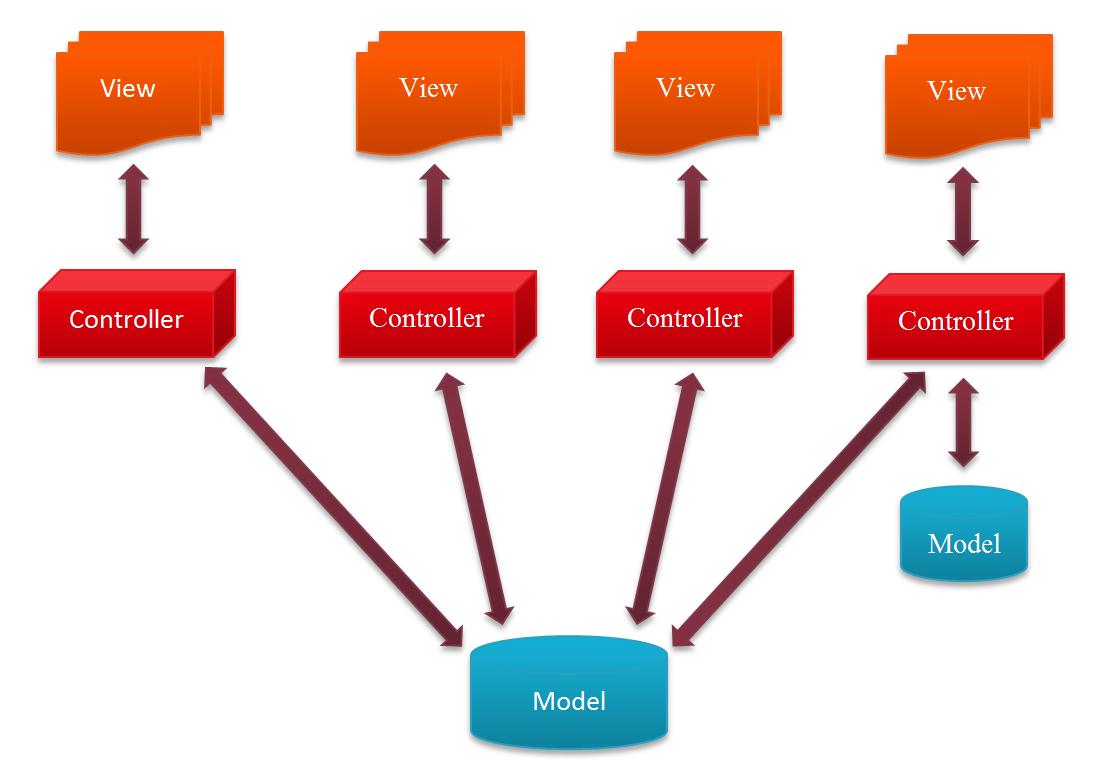 MVC mit JavaFX